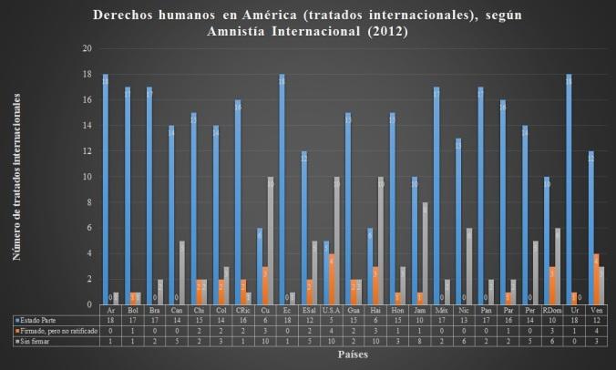 gráficoderechoshumanos_america